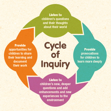 Cycle of Inquiry graphic